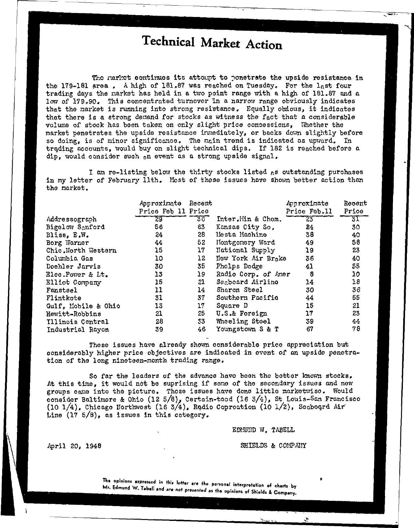 Tabell's Market Letter - April 20, 1948
