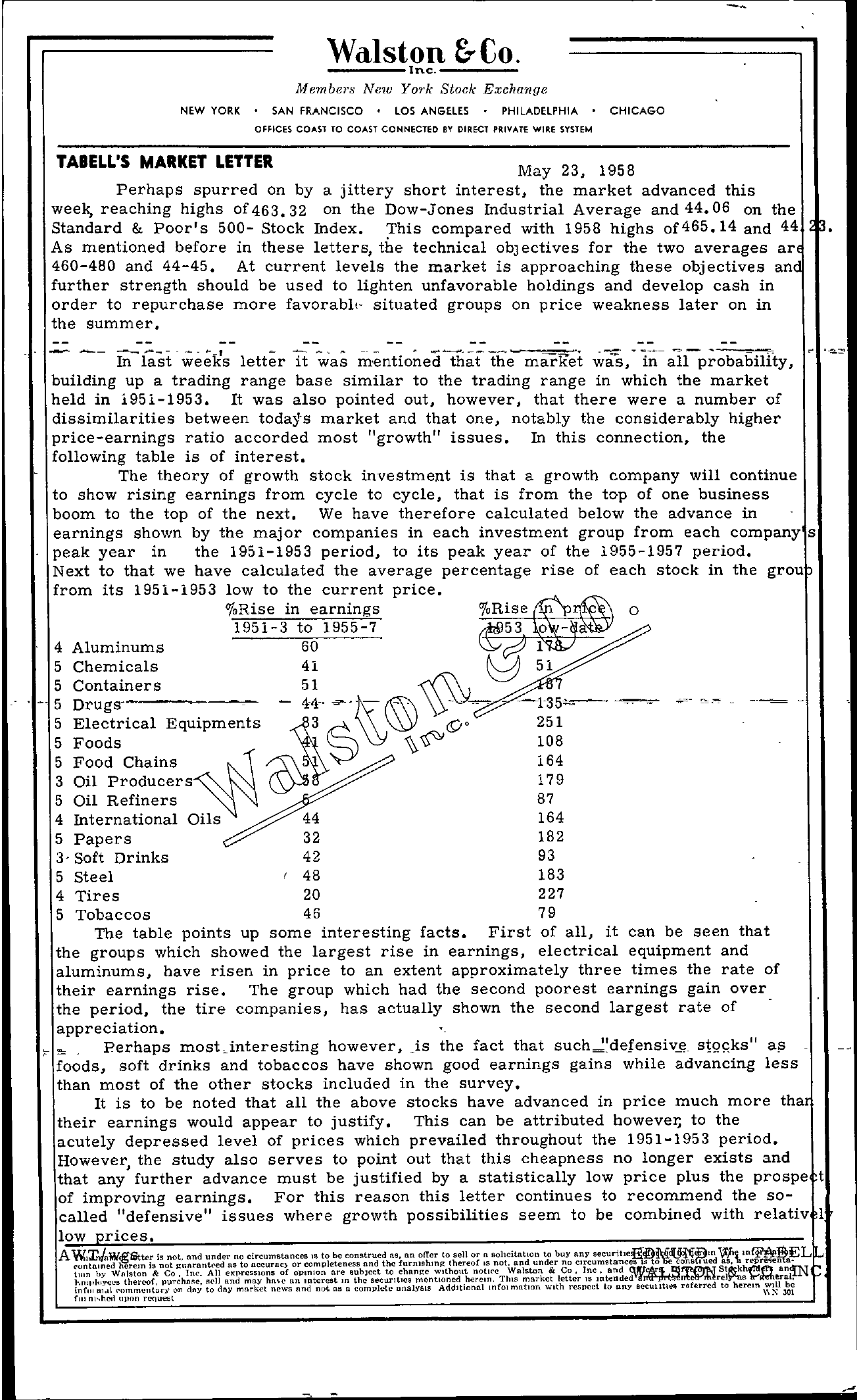 Tabell's Market Letter - May 23, 1958