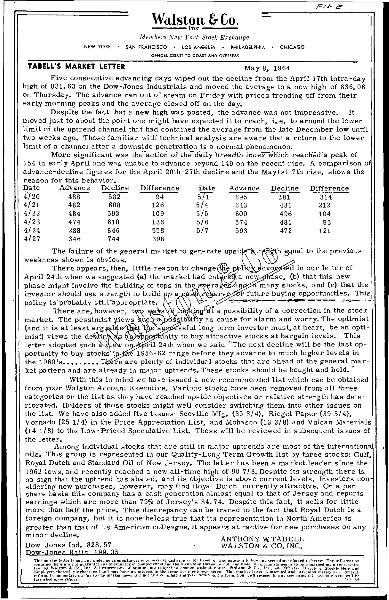 Tabell's Market Letter - May 08, 1964