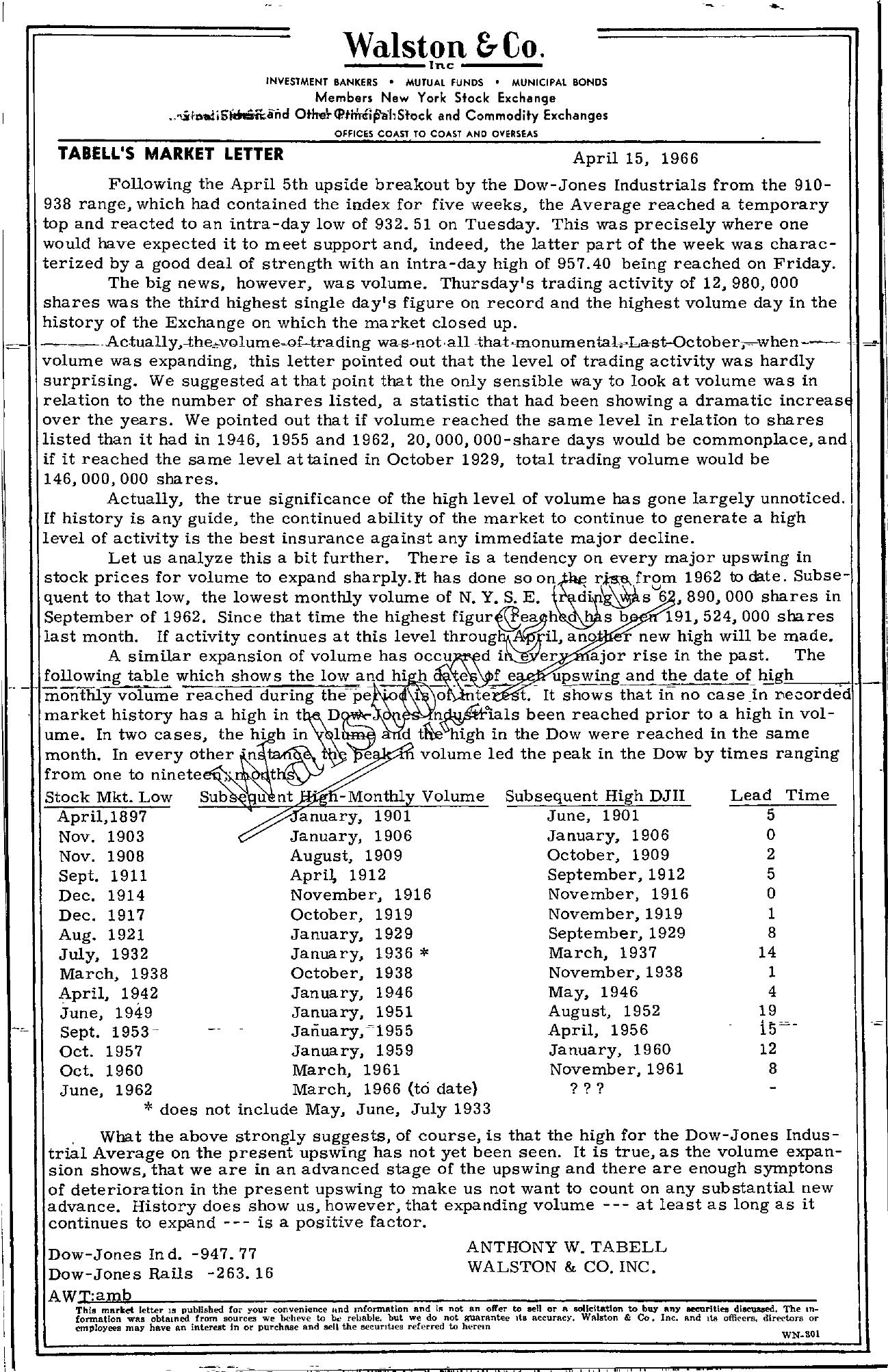 Tabell's Market Letter - April 15, 1966