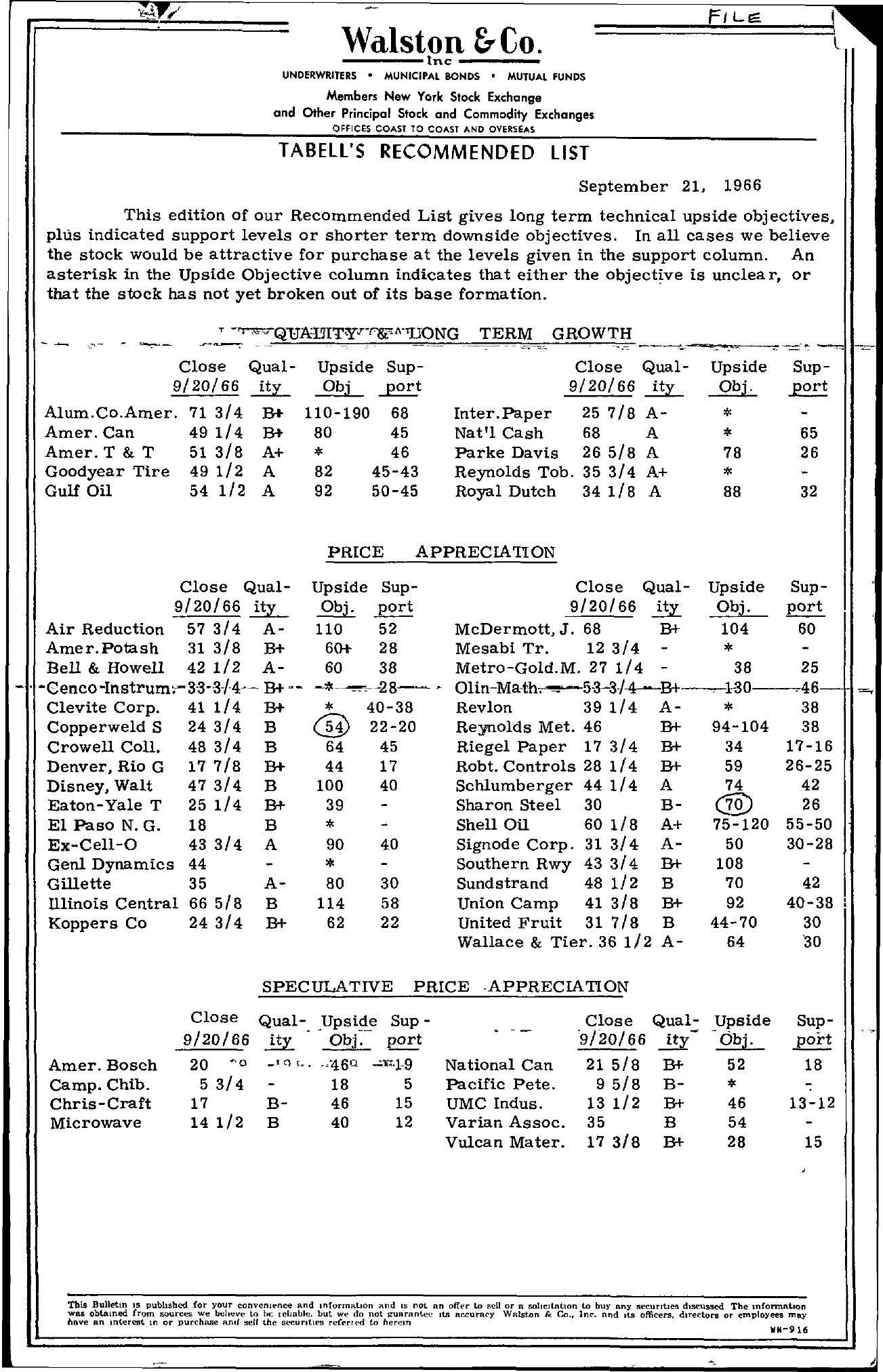 Tabell's Market Letter - September 21, 1966
