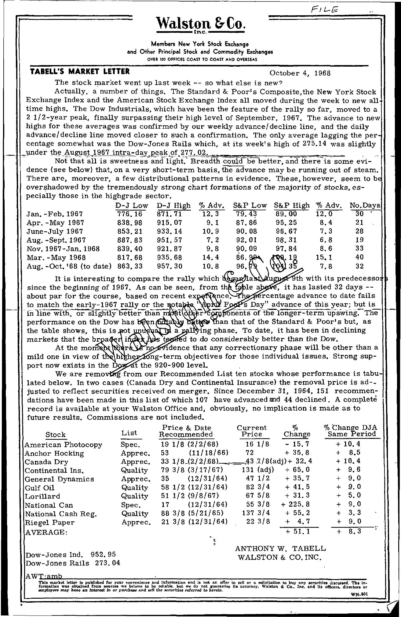 Tabell's Market Letter - October 04, 1968