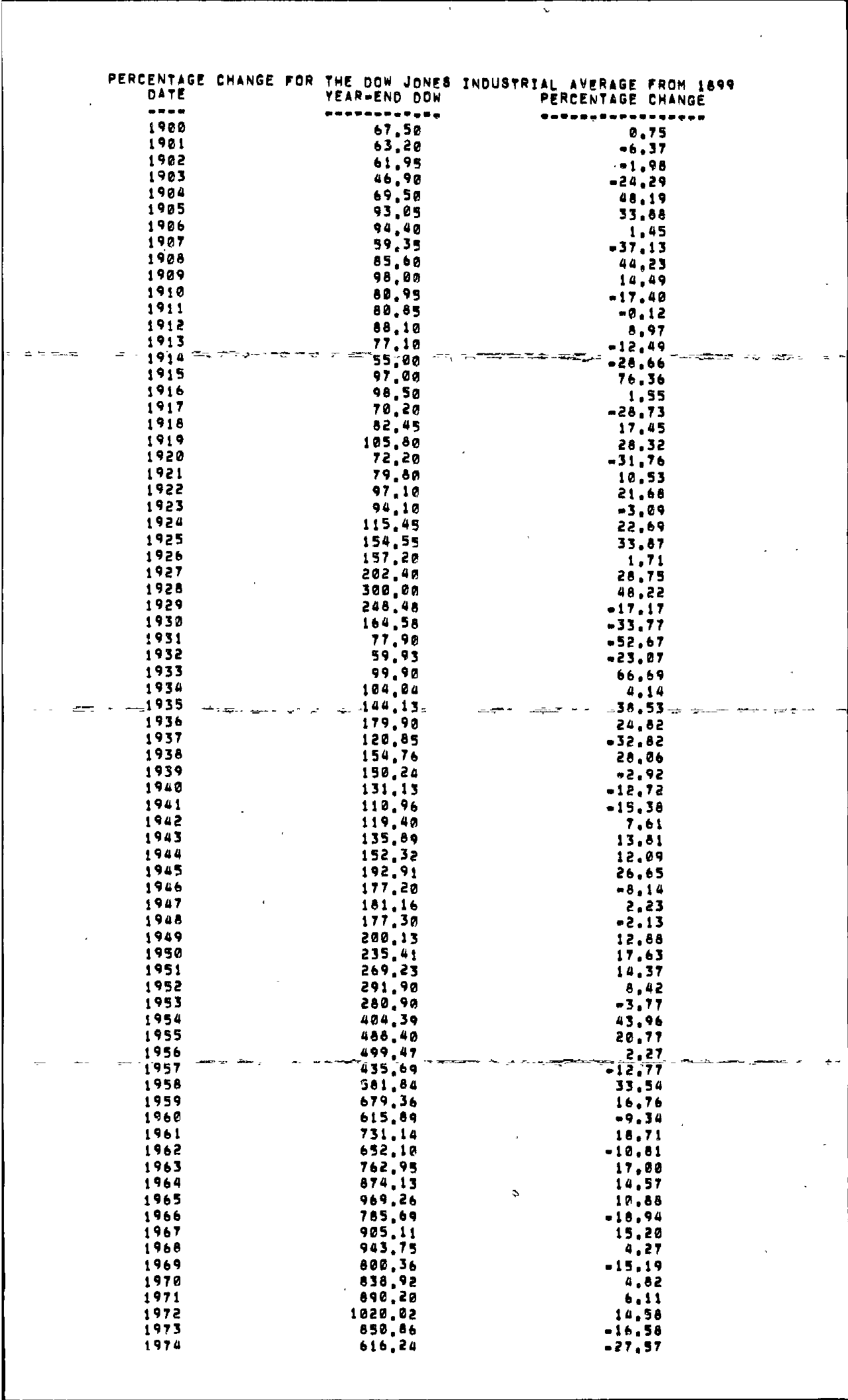 Tabell's Market Letter - January 01, 1975