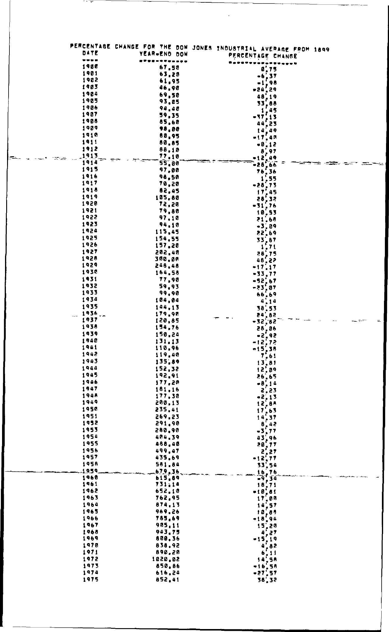 Tabell's Market Letter - January 01, 1976