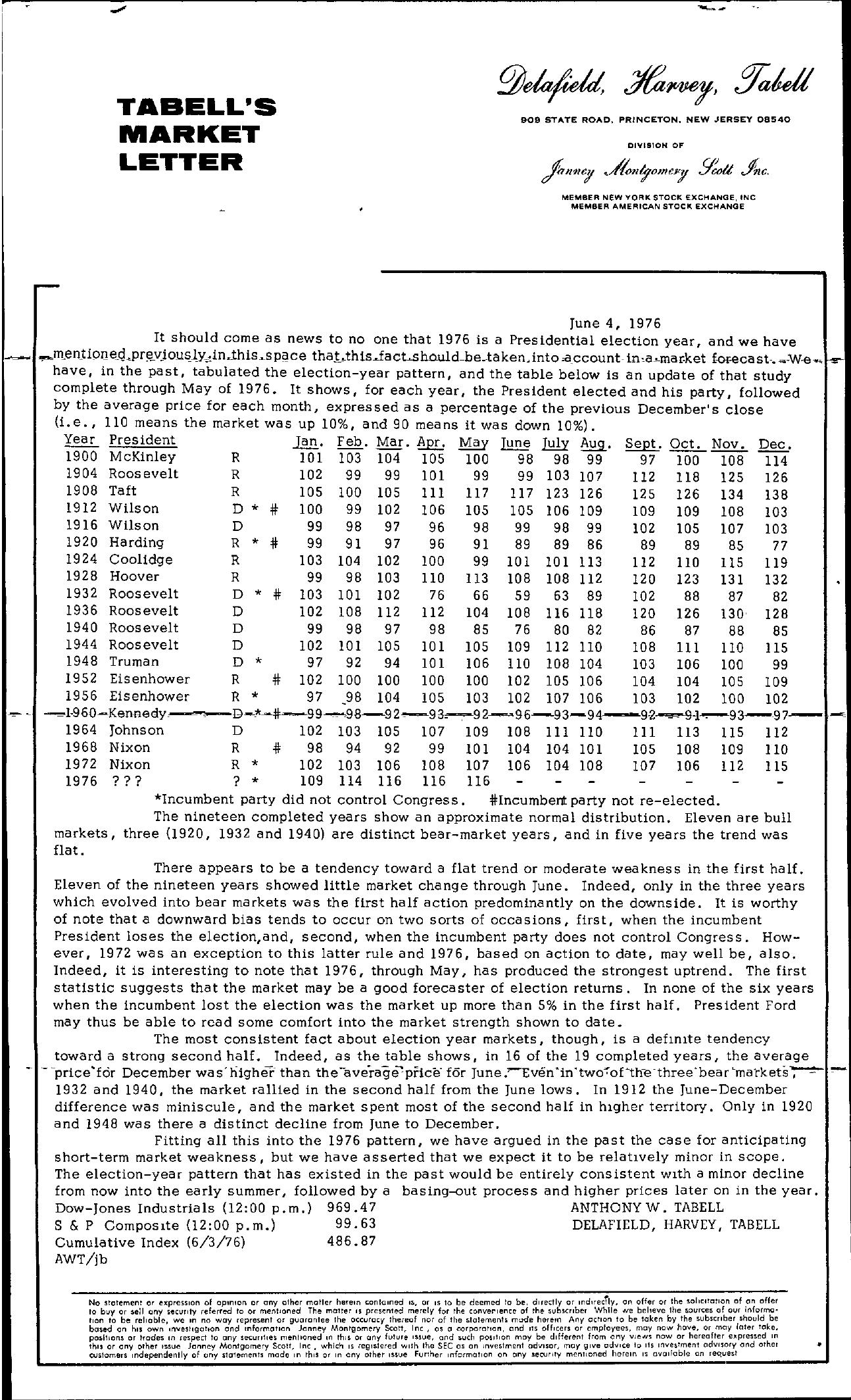 Tabell's Market Letter - June 04, 1976