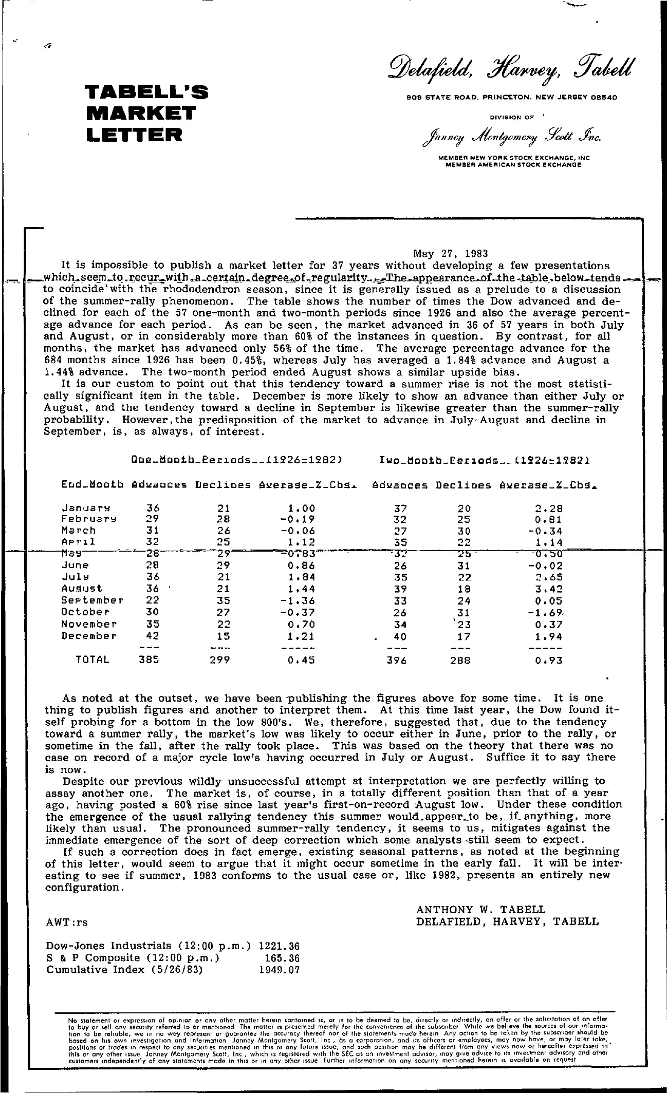Tabell's Market Letter - May 27, 1983