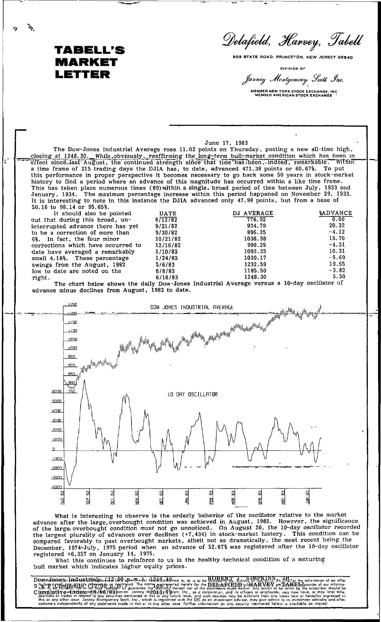 Tabell's Market Letter - June 17, 1983